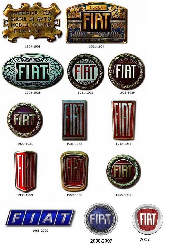 Ewolucja logo Fiat