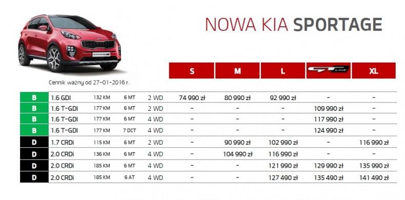 Kia Sportage - ceny