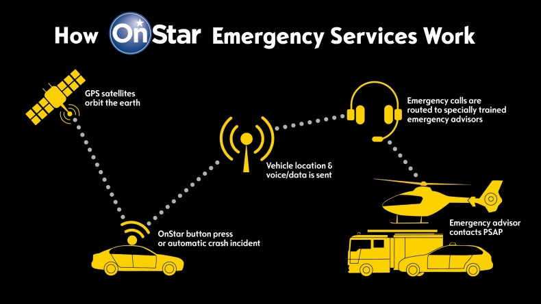 OnStar Emergency Services