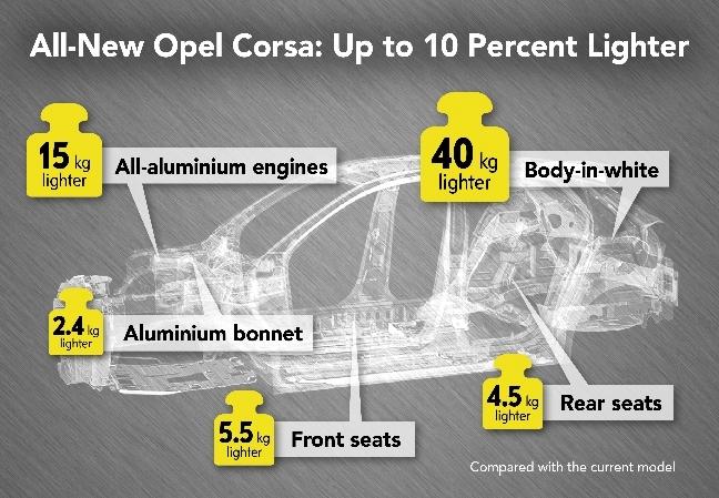 Opel-Corsa-infographic-506572-news-rotator