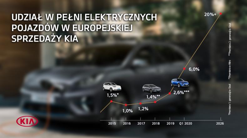 Plan wzrostu sprzedaży aut elektrycznych marki Kia