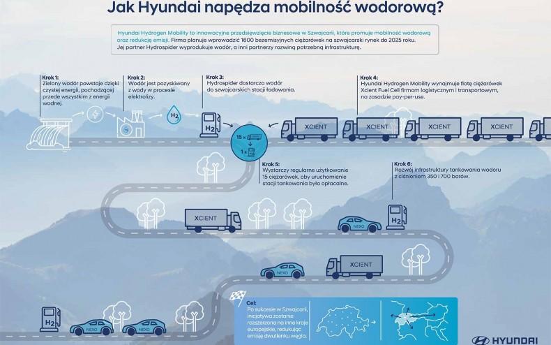 csm_Infografika_Hyundai_Hydrogen_600e7d4547
