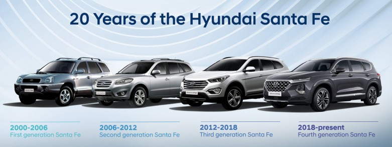 hyundai-20-years-of-santa-fe-v2-e2e