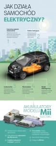 infografika-jak-dziala-samochod-elektryczny